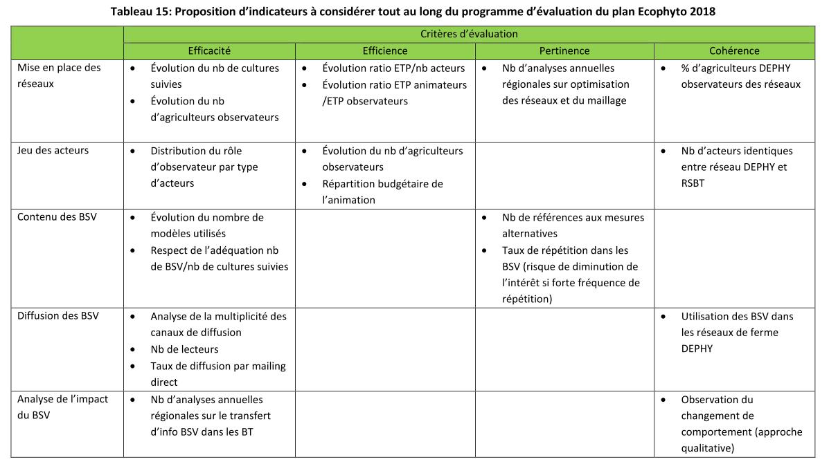 Proposition d'indicateurs pour l'axe 5 (ONEMA)