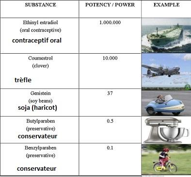 Comparaison de la puissance de plusieurs substances