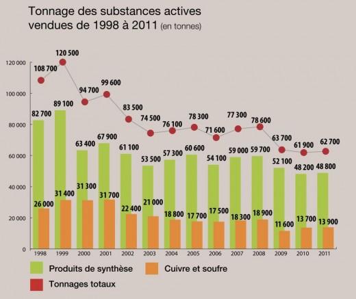 1512EvolutionVolumesPesticides1998-2011-UIPP